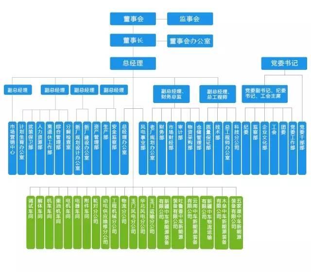 中国中车最全46家子公司组织架构图